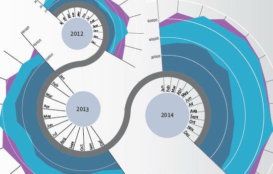 Data Visualization through Infographics