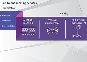 Meeting Services for Investor Days